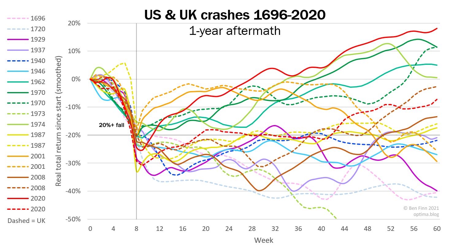 Coronavirus crash vs history